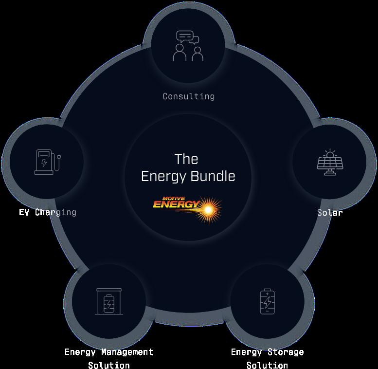 The Energy Bundle