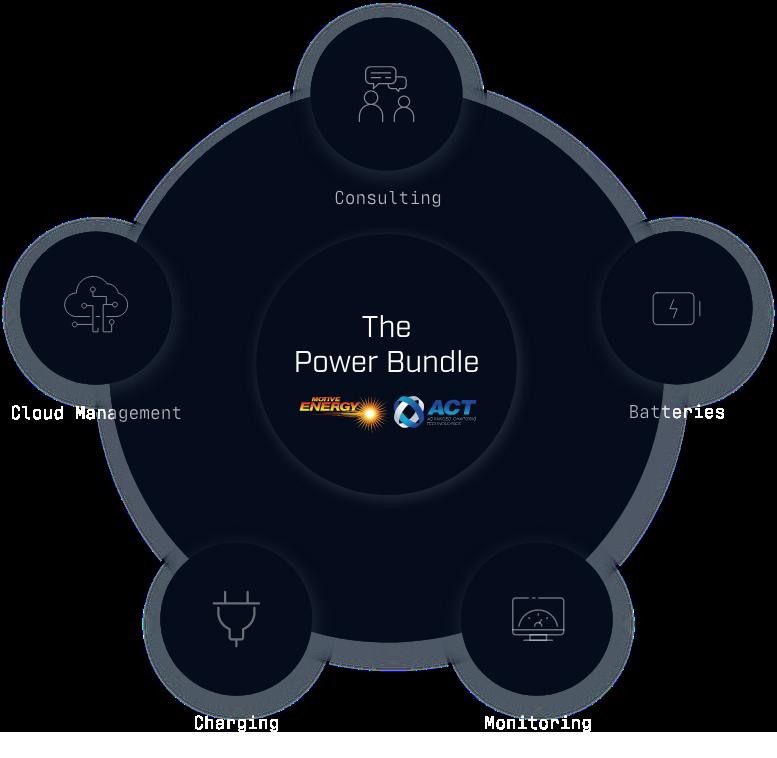 The Power Bundle